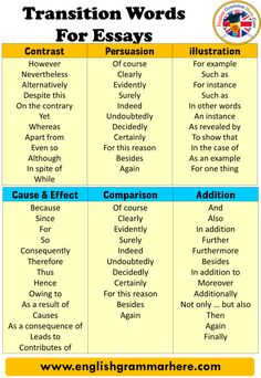 Transition Words and Definitions, Transition Words For Essays Transition words are words that connect two sentences, phrases, paragraphs. words such Essay Writing Skills, Ielts Writing, English Writing Skills, Writing Words, Academic Writing, Narrative Essay, English Lessons, Essay Transitions, Transition Words For Essays