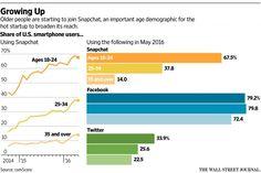 Share of US smartphone users (ComScore)