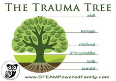 The Trauma Tree - Understanding The Impact of Childhood Trauma... aka Developmental Trauma Disorder ... Childhood trauma is often complex and can be catastrophic, leaving a lifetime of struggles in almost all facets of life. This is significantly true of trauma exposure during the prenatal and infancy stages (roots and trunk) when the brain is at its most critical and active phases of development. The younger a person is when exposed to trauma, the higher their risk of developing trauma…