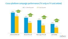 Nielsen. Cross platform campaign performance (TV only vs TV and online)