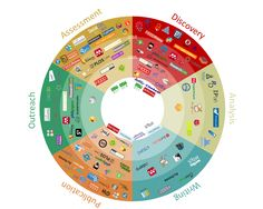 101 Innovations in Scholarly Communication - Silk