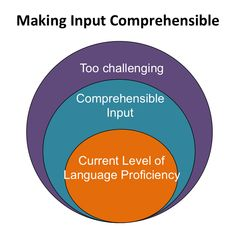 Teaching Language and Content with Comprehensible Input Language Proficiency, Language Acquisition, Teaching English, Learn English, Teaching Reading, Learning, Comprehensible Input, Instructional Strategies, English Language Learners