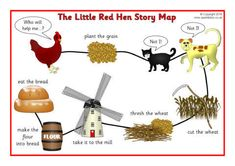 A printable story map for the traditional story of The Little Red Hen. A great visual aid to help children recall and retell the story in their own words. Little Red Hen Story, Little Hen, Three Little Pigs, Book Activities, Preschool Activities, Free Preschool, Preschool Homework, Kindergarten Centers, Language Activities