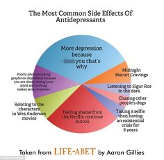 Meanwhile a pie chart shows the 'most common side effects of anti-depressants' including 'chasing other people's dogs', 'taking a selfie then having an existential crisis for six years' and 'poorly Photoshopping graphs on depression because you are slowly losing your mind and nothing makes sense anymore'