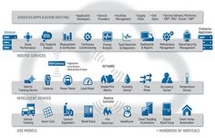 M2M Use Cases – Verticals – Intelligent Devices – Cloud Services and Applications