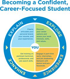Becoming a confident, career focused student #jobs
