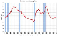 Reis: Apartment Vacancy Rate unchanged in Q3 at 4.4%