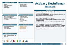 Activar y Desinflamar - DRENANTE. Tratamiento NATURSET