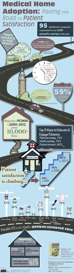 Medical Home Adoption: Paving the Road to Patient Satisfaction. Learn more about becoming an NCQA Recognized Patient-Centered Medical Home at http://www.ncqa.org/Programs/Recognition/PatientCenteredMedicalHomePCMH.aspx