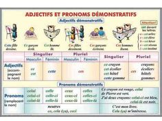 Chart to show forms of adjectives and demonstrative pronouns in French. French Expressions, Learn French Beginner, French For Beginners, French Verbs, French Grammar, French Language Lessons, French Lessons, French Tips, French Teacher