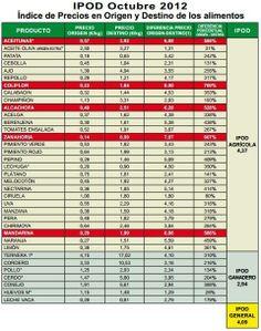 Indice de precio de alimentos origen vs destino 2013