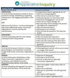 Inquiry Strategy Appreciative Inquiry