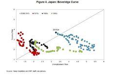 人手不足/失業https://www.imf.org/en/Publications/WP/Issues/2016/12/31/Reflating-Japan-Time-to-Get-Unconventional-44162