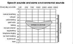 Range of Hearing Loss and Educational Implications.