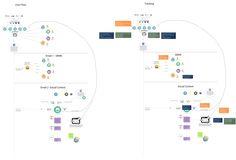 14 Desirable ux images   Interface design, UI Design, Technology