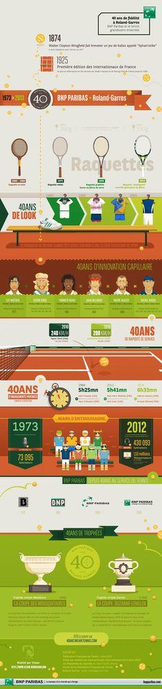 40 ans de fidélité à Roland-Garros