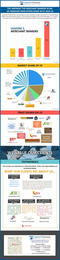 Corporate professionals has emerged as India's leading manager and advisor for acquisition led open offers in the financial year 2015-16. We managed 16 out of 70 open offers. This could not have been possible without the immense trust placed in us by our clients. We take this moment to thanks each and everyone who have supported us in our journey.