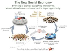 While most companies weren't looking, social business remade the economy – Sahana Chattopadhyay While most companies weren't looking, social business remade the economy The Peer Production Based Social Collaborative Sharing Economy Self Organization, Business Organization, Social Business, Online Business, Market Economy, Sharing Economy, Social Entrepreneurship, Entrepreneur Inspiration