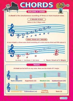 Chords | Music Educational School Posters