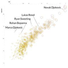data visualization tennis sport