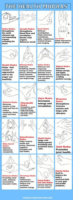 Did you know that for thousands of years people have used hand-gestures known as meditation mudras. These meditation mudras are powerful ways of healing and empowering the mind and body. Yoga Meditation, Yoga Mantras, Meditation Hand Positions, Meditation Buddhism, Meditation Symbols, Yoga Spirituality, Healing Meditation, Chakra Healing, Chakra Yoga