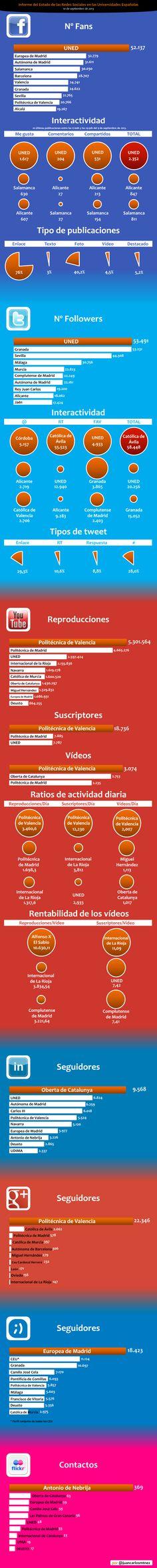 [infografia] [infographic] Informe del Estado de las Redes Sociales en las Universidades Españolas (I) by @Juan Carlos Martínez Gallardo