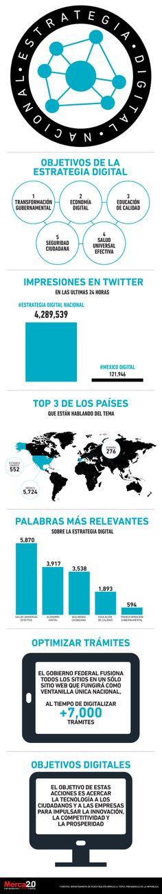 Estrategia digital nacional de México #infografia #infographic #internet