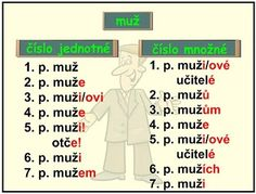 VZORY RODU MUŽSKÉHO Periodic Table, Language, Education, Learning, Memes, Children, School, Origami, Literatura