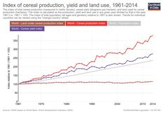 Land Use: How the Green Revolution enabled us to feed a growing population Green Revolution, Land Use, Enabling, Farmers, Agriculture, Landing, Internet, Outdoors, Community
