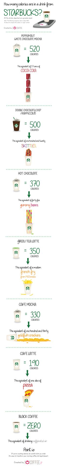 How Many Calories Are In A Drink From Starbucks Infographic