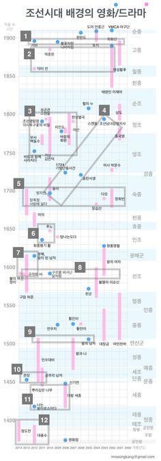 인포그래픽: 조선시대 배경 영화와 드라마 타임라인
