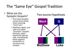 "Bible Alive ""Faith in the Synoptic Gospels & Acts"""
