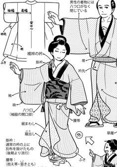 江戸時代女性の着物基本形。着物の丈はそのまま着ると裾を引きずるくらい長い。屋内では裾を引いて、屋外では腰帯で端折る。現代のおはしょりだと腰帯は隠れるが、江戸では腰帯は見える。