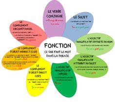 Analyse grammaticale Esquema muy claro para saber las funciones que realizan las diferentes palabras
