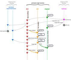 One Git Branching Model Programming, Coding, Model, Software Development, Scale Model, Computer Programming, Models, Template