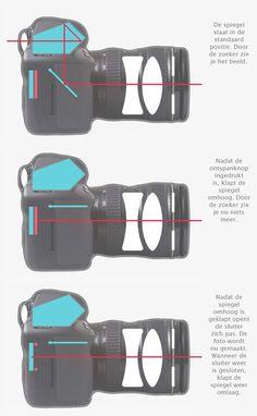 Wat gebeurt er als je op het knopje van de camera drukt: schematisch voorstelling van de binnenkant van een fotocamera