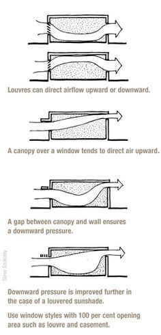 Airflow around windows. Australia's guide to environmentally sustainable homes