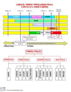 LINEA DEL TEMPO POPOLAZIONI dal 4000 aC all'anno zero History Timeline, Teaching History, Ancient History, Social Studies, Periodic Table, Homeschool, Education, Zero, Geography