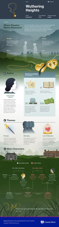 This @CourseHero infographic on Wuthering Heights is both visually stunning and informative!