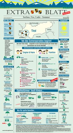 Der Sommer in Serfaus-Fiss-Ladis im Alpin Life Hotel Gebhard als Infografik. German Language Learning, Austria Travel, Vacation, How To Plan, Places, Kids, September, Infographic, Italy