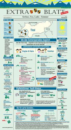 Der Sommer in Serfaus-Fiss-Ladis im Alpin Life Hotel Gebhard als Infografik. Da muss man hin :)