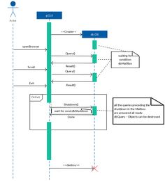 38 best uml sequence diagram examples images on pinterest comments and frames sequence diagram example sequence diagram uml ccuart Choice Image