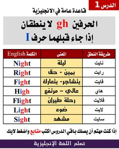 تَـــعَـــلّمْ: قواعد عامة فى الإنجليزية - الدرس الأول English Phonics, Teaching English Grammar, English Writing Skills, English Verbs, English Phrases, English Language Learning, English Lessons, English Vocabulary, Learn English Words