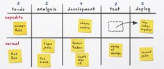 Moving from Scrum to Kanban agile process more efficiency, happiness, and focus on quality software Design Thinking, Software Development, Product Development, Project Management, Creative, My Books, Productivity, Articles, Organization