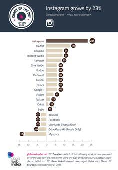 Instagram tops the list of social network growth - GlobalWebIndex | Analyst View Blog