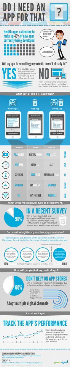 Do you need an app
