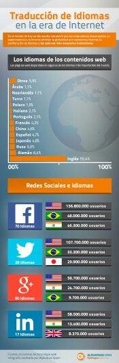 Traducción de idiomas en la era de internet (infografía)