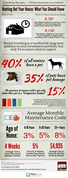 Renting Out Your House: What You Should Know (Infographic)