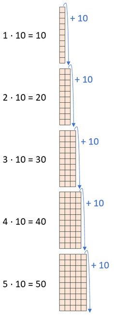 Einmaleins - 10er Reihe (Teil 1)