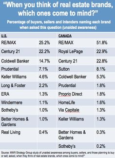 Survey: RE/MAX is No. 1 Name in Real Estate